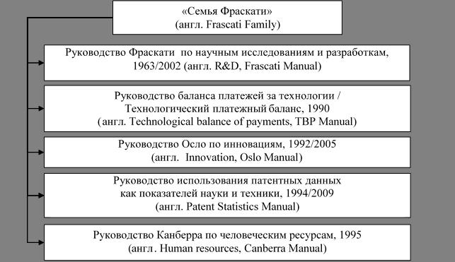 Руководство оэср 1995