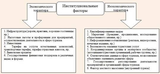 Описание: Классификация институциональных факторов развития сферы туризма по признаку наличия в них экономической составляющей