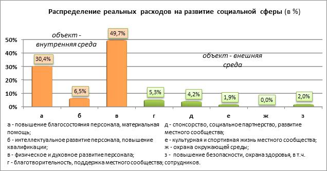 Социальные инвестиции в россии доклад 519