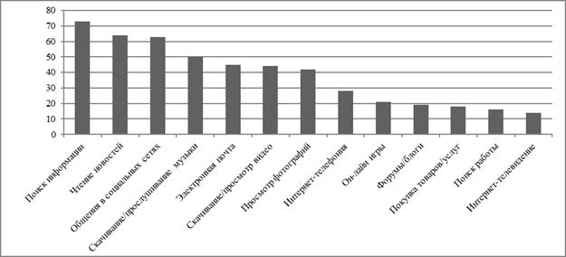 Парадигма тенденции развития и трансформации видеоконтента в  Рис 1 Наиболее популярные среди пользователей онлайн сервисы % 7 8