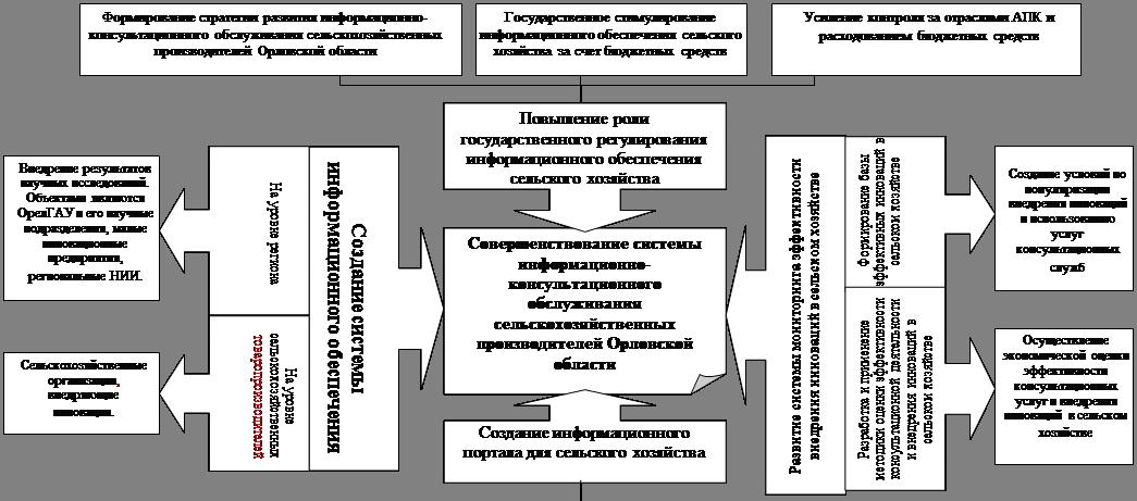 Выноска со стрелкой вниз: Создание информационного портала для сельского хозяйства  ,Выноска со стрелкой влево: Создание системы информационного обеспечения АПК  ,Выноска со стрелкой вправо: На уровне региона  ,Выноска со стрелкой вправо: На уровне сельскохозяйственных товаропроизводителей