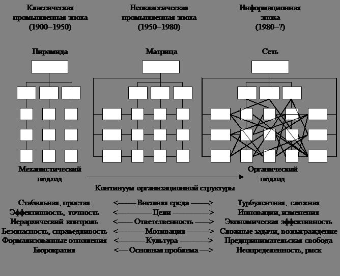 Управление изменениями организационных структур