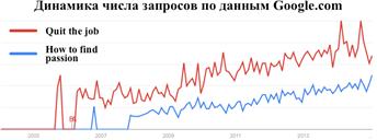 Описание: Macintosh HD:Users:Bladerunner:Desktop:Google Trends information.png