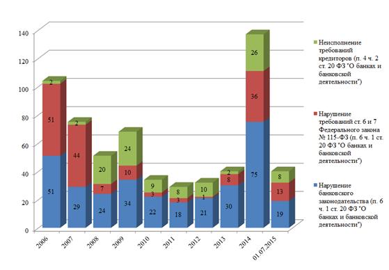банкротство банков в россии в 2015