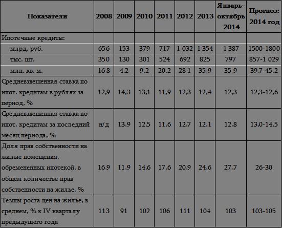 Российский рынок жилья и ипотечного кредитования в году  Динамика ключевых показателей рынков жилья и ипотечного кредитования за 2008 2014 гг