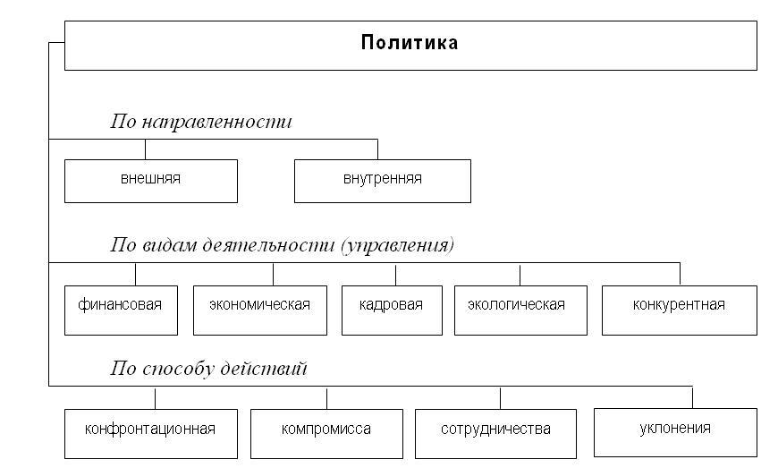 Терминологический хаос кадровая политика и стратегия управления  Классификация категории политика на микроуровне Кадровая политика