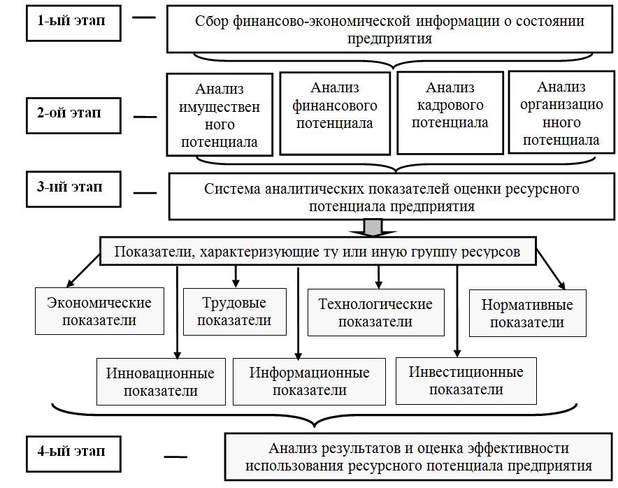 основные цели работы производственного предприятия