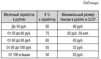 Возраст уход на пенсию в россии 29