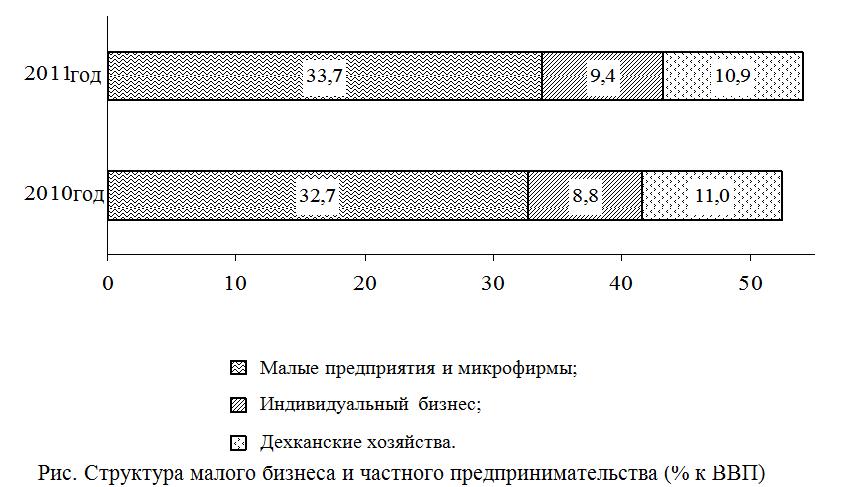 Малый бизнес Узбекистана государственное регулирование ради  Субъектами малого бизнеса и частного предпринимательства в 2011 году 7