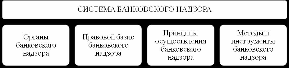 Надзорый орган за банками