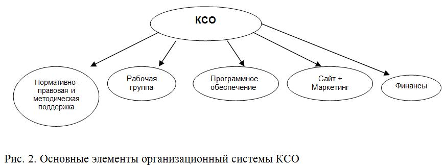 Построение системы корпоративной социальной ответственности в  2