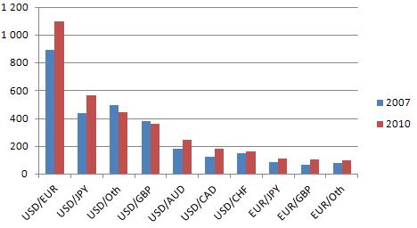 Валютный рынок россии 2010 скальпинговые форекс стратегии