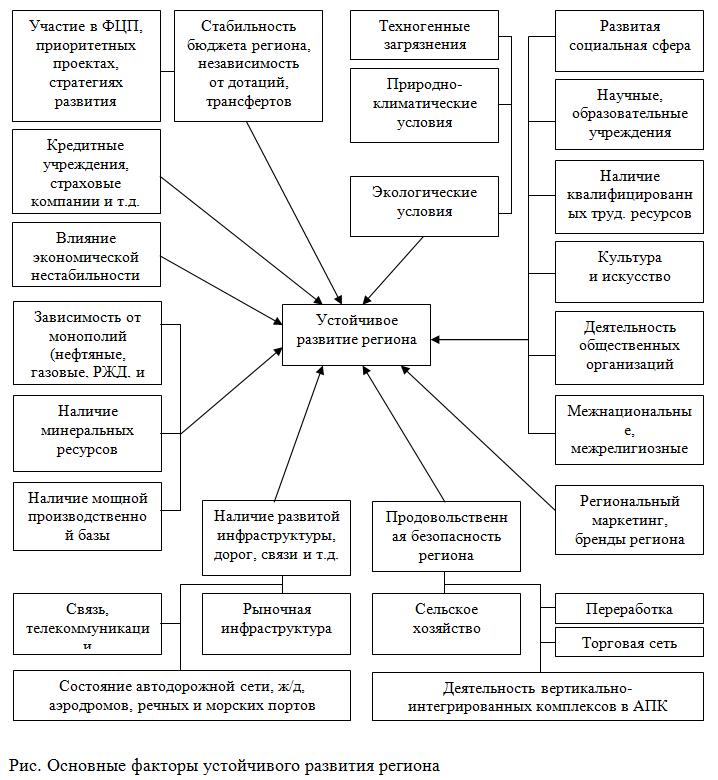 Схема развития региона