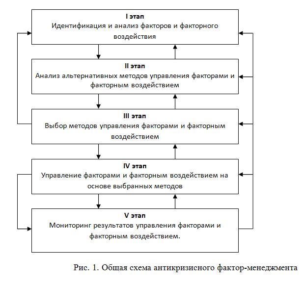 Риск менеджмент как инструмент антикризисного управления