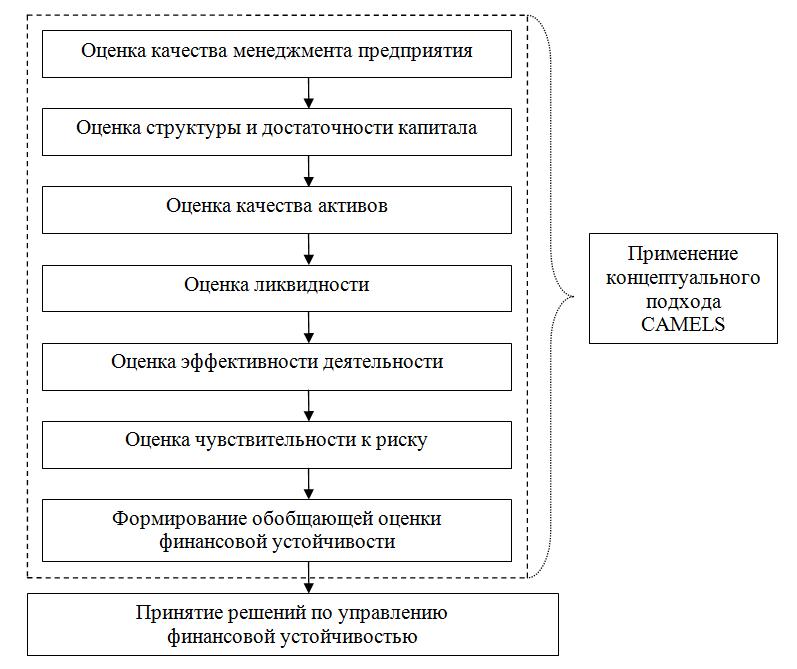 Финансовый сектор схема