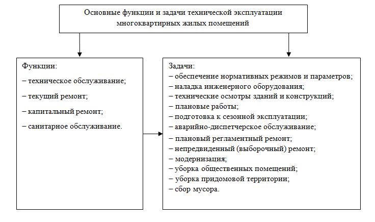 Основные задачи служб эксплуатации газового хозяйства