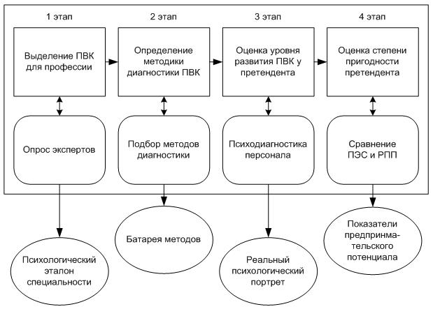Рис. 1. Методика оценки человеческого фактора